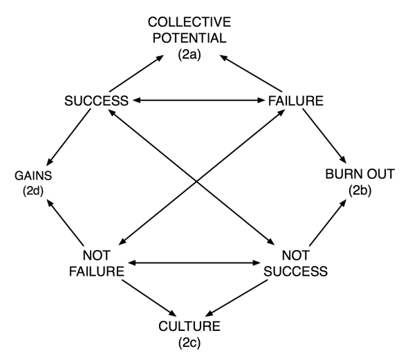 "From ""Between Success and Failure"" in Interface 5.2 (http://interfacejournal.net/)"