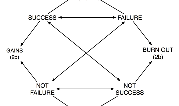 """From """"Between Success and Failure"""" in Interface 5.2 (http://interfacejournal.net/)"""